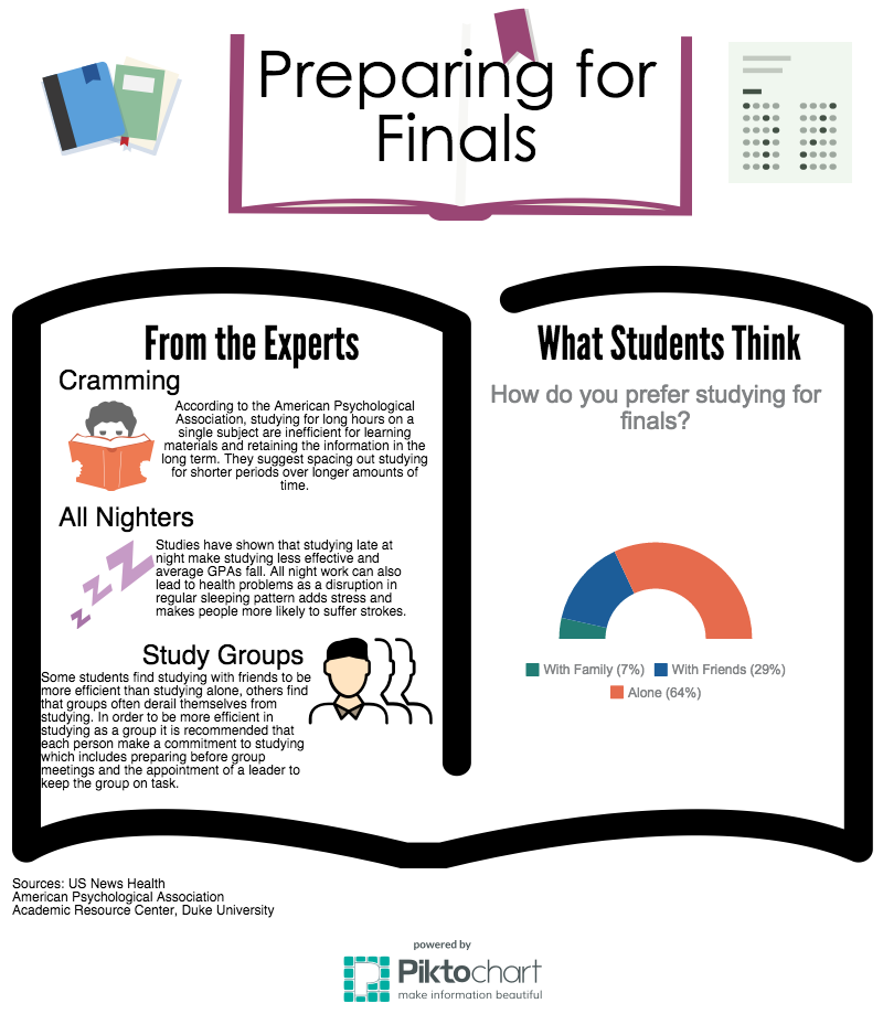 Finals Studying Infographic